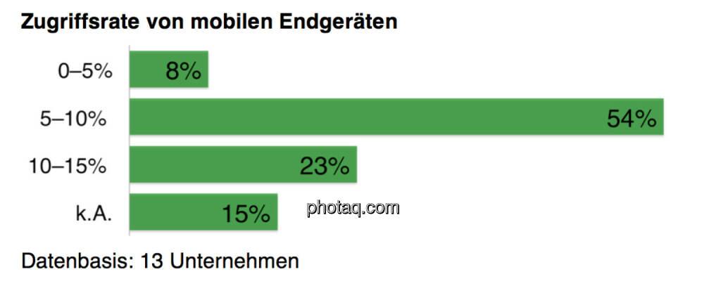 Das mobile Internet, © Scholdan & Company (30.10.2013)