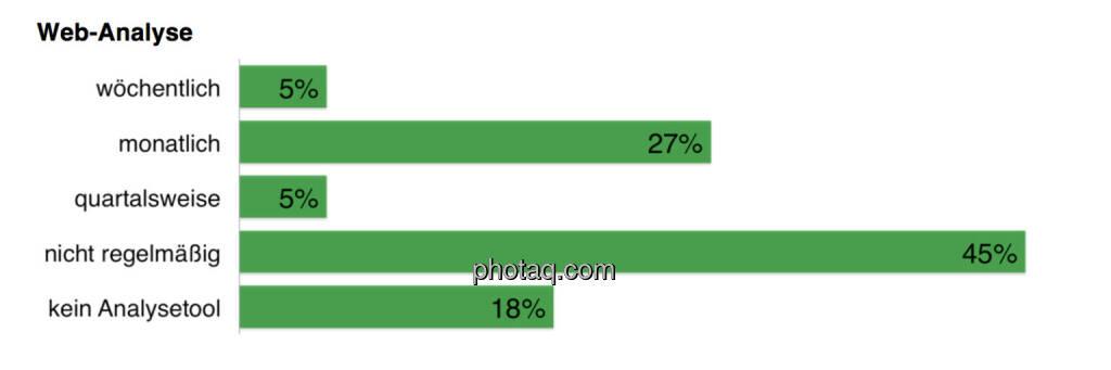 82 Prozent der befragten Unternehmen in Österreich haben ein Web-Analysetool im Einsatz. Zu einem ähnlichen Ergebnis kam auch e-dialog in seiner Untersuchung. Demnach verwenden 77 Prozent der Top-100-Unternehmen und 76 Prozent der ATX-Unternehmen Web-Analysetools. Obwohl damit die Mehrheit ein solches Tool im Unternehmen hat, erheben nur 37 Prozent der Befragten die Anzahl der Zugriffe auf die IR-Website regelmäßig., © Scholdan & Company (30.10.2013)