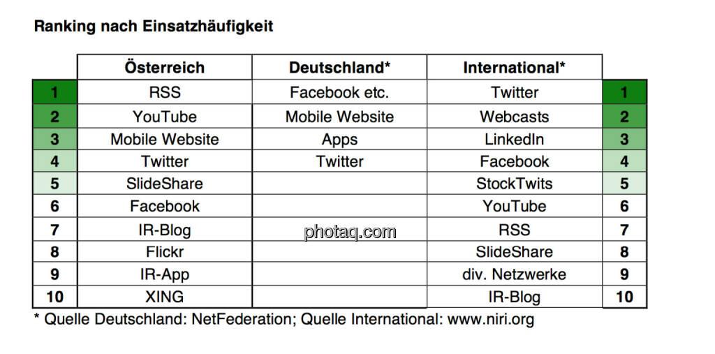 Ranking nach Einsatzhäufigkeit, © Scholdan & Company (30.10.2013)