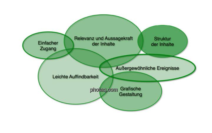 Einflussfaktoren auf die Nutzung von IR-Websites