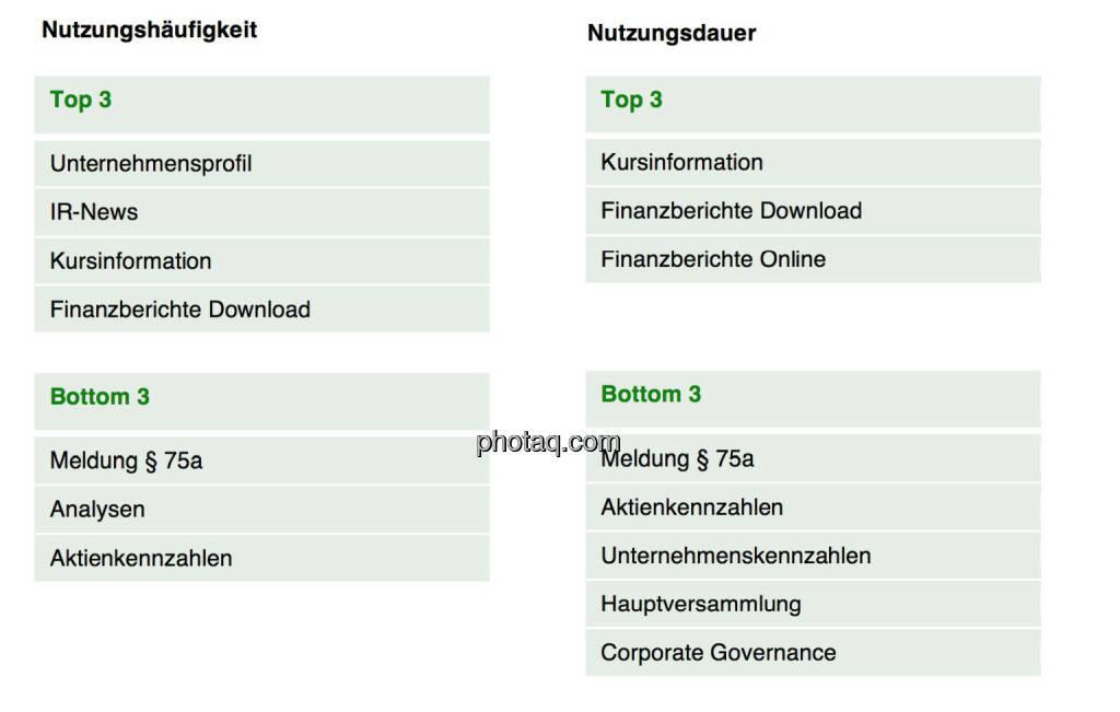 Das Interesse der Nutzer von IR-Websites, © Scholdan & Company (30.10.2013)