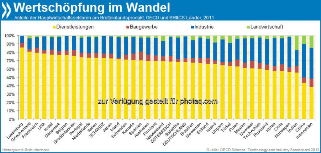 Good Service? In Luxemburg geht der mit Abstand größte Teil der wirtschaftlichen Wertschöpfung auf Dienstleistungen zurück (85%). - Ein Trend, der sich auch in der restlichen OECD immer stärker durchsetzt. Industrie und Landwirtschaft spielen fast nur noch in Schwellenländern ein größere Rolle.  Mehr Infos unter: http://bit.ly/1cX7vO1 (Science, Technology and Industry Scoreboard 2013; S. 46), © OECD (04.11.2013)