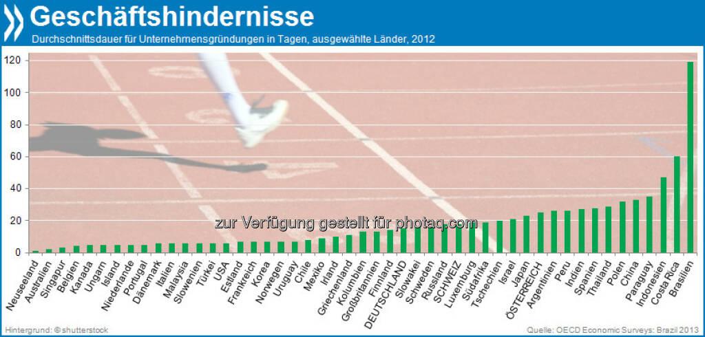 Hürdenlauf! Brasilianische Geschäftsleute brauchen im Schnitt 119 Tage, um ein Unternehmen zu gründen. In Deutschland sind es gerade mal 15, in der Schweiz 18.   Mehr unter http://bit.ly/17rDEMR (OECD Economic Surveys: Brazil 2013, S.59f.), © OECD (04.11.2013)