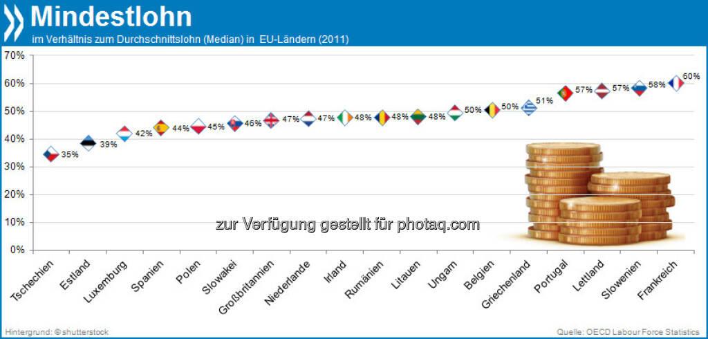 Das ist ja wohl das Mindeste! In Tschechien beträgt der formale Mindestlohn gerade mal 35 Prozent des Lohndurchschnitts. Frankreich hingegen zahlt mit 60 Prozent vom Durchschnittlohn EU-weit das höchste gesetzliche Minimum.   Mehr unter http://bit.ly/HjGlq2 (OECD Labour Force Statistics 2013), © OECD (04.11.2013)