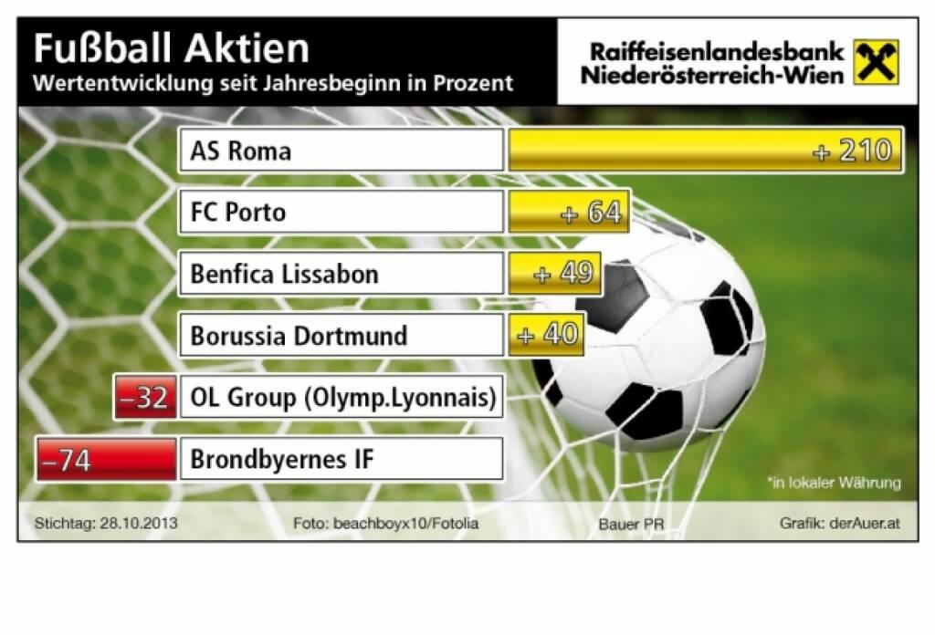 Fussball-Aktien seit Jahresbeginn in Prozent: AS Roma, FC Porto, Benfica Lissabon, Borussia Dortmund, OL Group, Brondbyernes IF (c) derAuer Grafik Buch Web (05.11.2013)