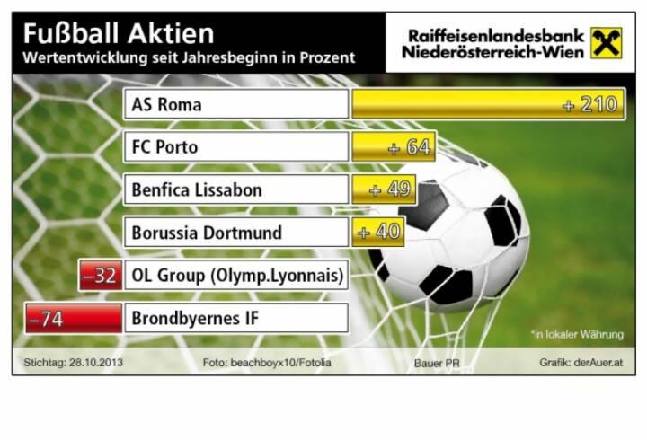 Fussball-Aktien seit Jahresbeginn in Prozent: AS Roma, FC Porto, Benfica Lissabon, Borussia Dortmund, OL Group, Brondbyernes IF (c) derAuer Grafik Buch Web