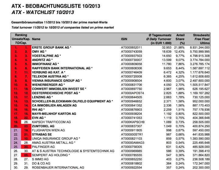 ATX-Beobachtungslite 10/2013 (c) Wiener Börse