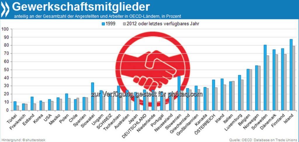 Gemeinsam stark? Die Zahl der Gewerkschaftsmitglieder ist in der OECD seit Ende der 90er Jahre fast überall zurückgegangen – am meisten in einigen osteuropäischen Staaten. Den einzigen Aufwärtstrend verzeichnet Chile.  Mehr unter http://bit.ly/19JOHRW (OECD Database on Trade Unions), © OECD (11.11.2013)