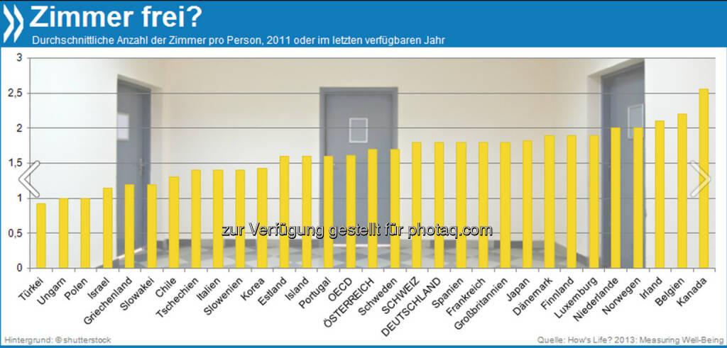 Kleines Haus oder große Familie? In der Türkei, Ungarn und Polen sind die Wohnverhältnisse im OECD-Vergleich eher beengt - die Menschen leben in einem Zimmer oder weniger. Kanadier hingegen haben mit durchschnittlich 2,6 Räumen pro Person viel Platz.   Mehr unter http://bit.ly/1hCJbGD (How's Life? 2013: Measuring Well-Being, S.46) , © OECD (12.11.2013)