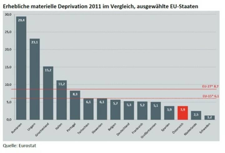 """""""Materiell Deprivierte"""": In 5 Jahren -50% Waren 2008 noch 6,4% der Österreicher materiell depriviert (""""wirklich arm"""", nach EU-Definition), so waren es 2010 nur mehr 4,3%, 2011 gar nur mehr 3,9% (c) Eurostat, vgl. http://www.christian-drastil.com/2013/11/15/ist_das_schuren_von_abstiegsangsten_unehrlich_michael_horl"""