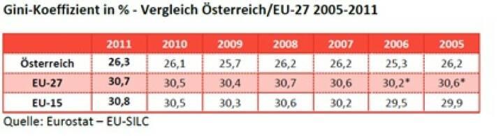 """Das Bundesministerium für Arbeit, Soziales und Konsumentenschutz, BMASK, hat unter seinem Minister Rudolf Hundstorfer (SPÖ) 2013 wortwörtlich festgestellt: """"Österreich hat eine deutlich gleichere Verteilung als der EU-27-Durchschnitt. In Österreich und in der EU-27 bleibt die Ungleichheit seit 2005 relativ konstant."""" (c) Eurostat, vgl. http://www.christian-drastil.com/2013/11/15/ist_das_schuren_von_abstiegsangsten_unehrlich_michael_horl"""