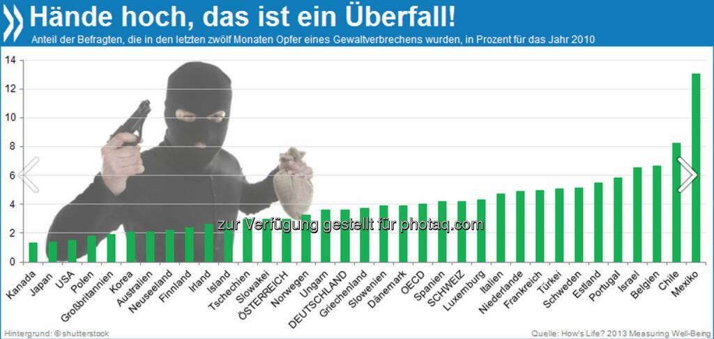 Hände hoch! Fast sieben Prozent aller befragten Belgier sind im Jahr vor der Umfrage überfallen worden - beinahe so viele wie in Chile. In der OECD ist die Gefahr, Opfer eines Gewaltverbrechens zu werden, nur in Mexiko höher: Dort waren es 13 Prozent.  Mehr unter http://bit.ly/1hCJbGD (How's Life? 2013: Measuring Well-Being, S.66), © OECD (15.11.2013)
