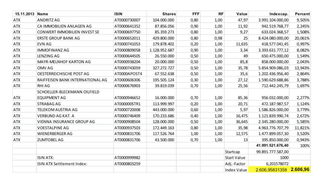 ATX Settlement November 2013 (c) Wiener Börse (15.11.2013)