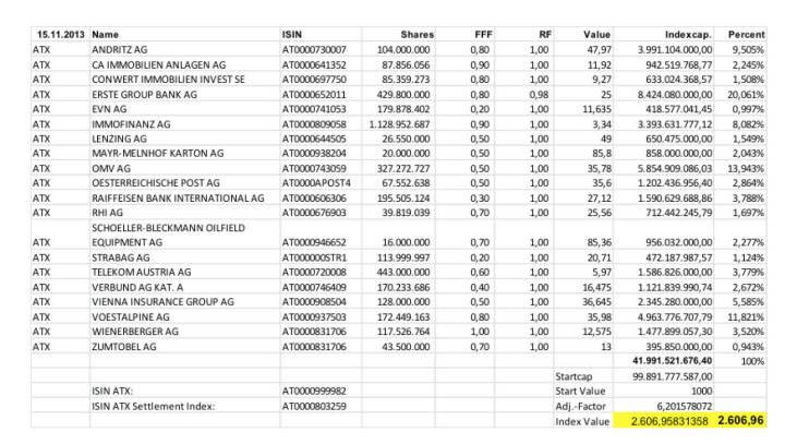 ATX Settlement November 2013 (c) Wiener Börse