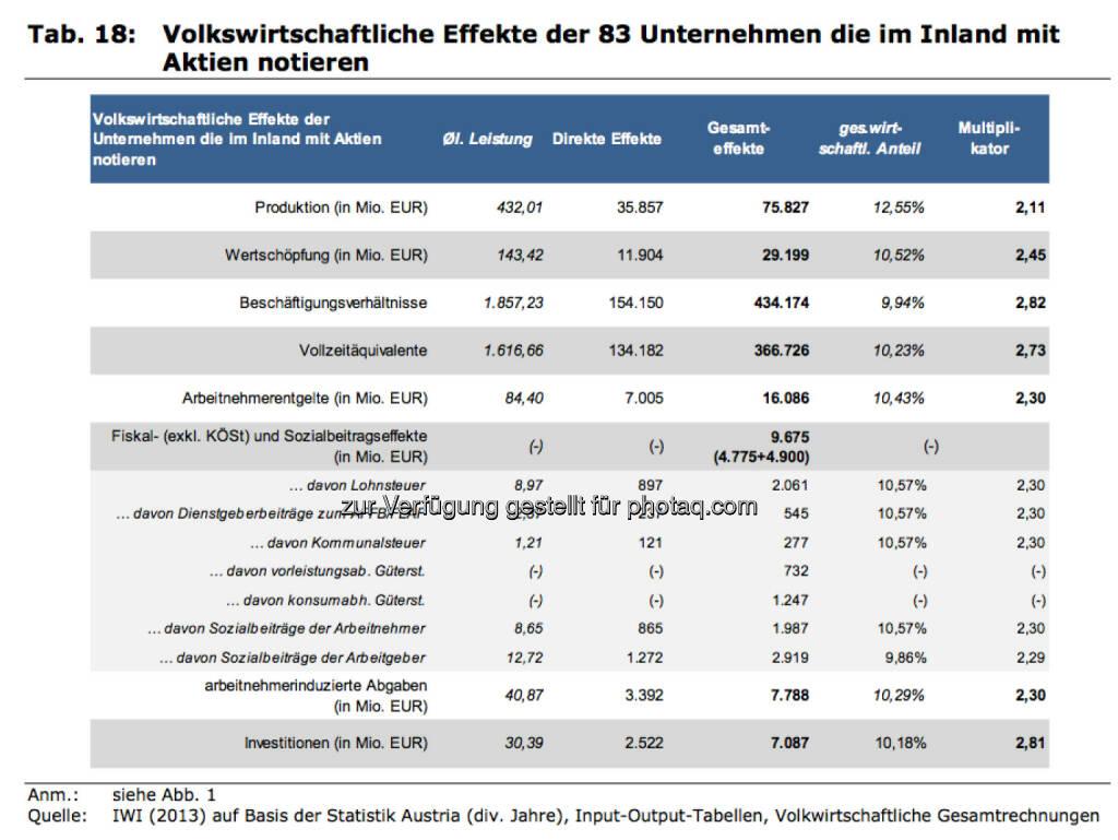 Volkswirtschaftliche Effekte der 83 Unternehmen, die im Inland mit Aktien notieren, © IWI (17.11.2013)