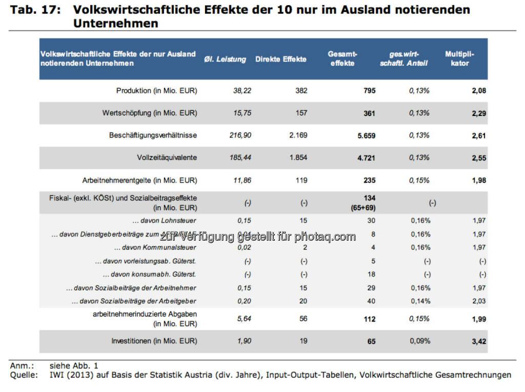 Volkswirtschaftliche Effekte der 10 nur im Ausland notierenden Unternehmen, © IWI (17.11.2013)