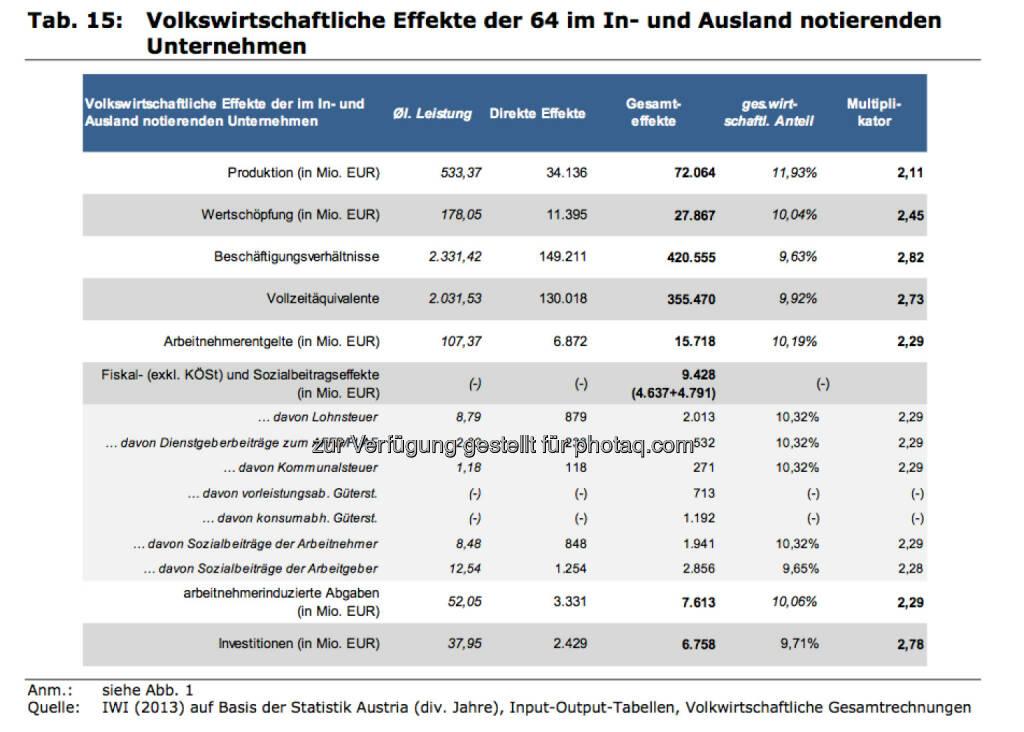 Volkswirtschaftliche Effekte der 64 im In- und Ausland notierenden Unternehmen , © IWI (17.11.2013)