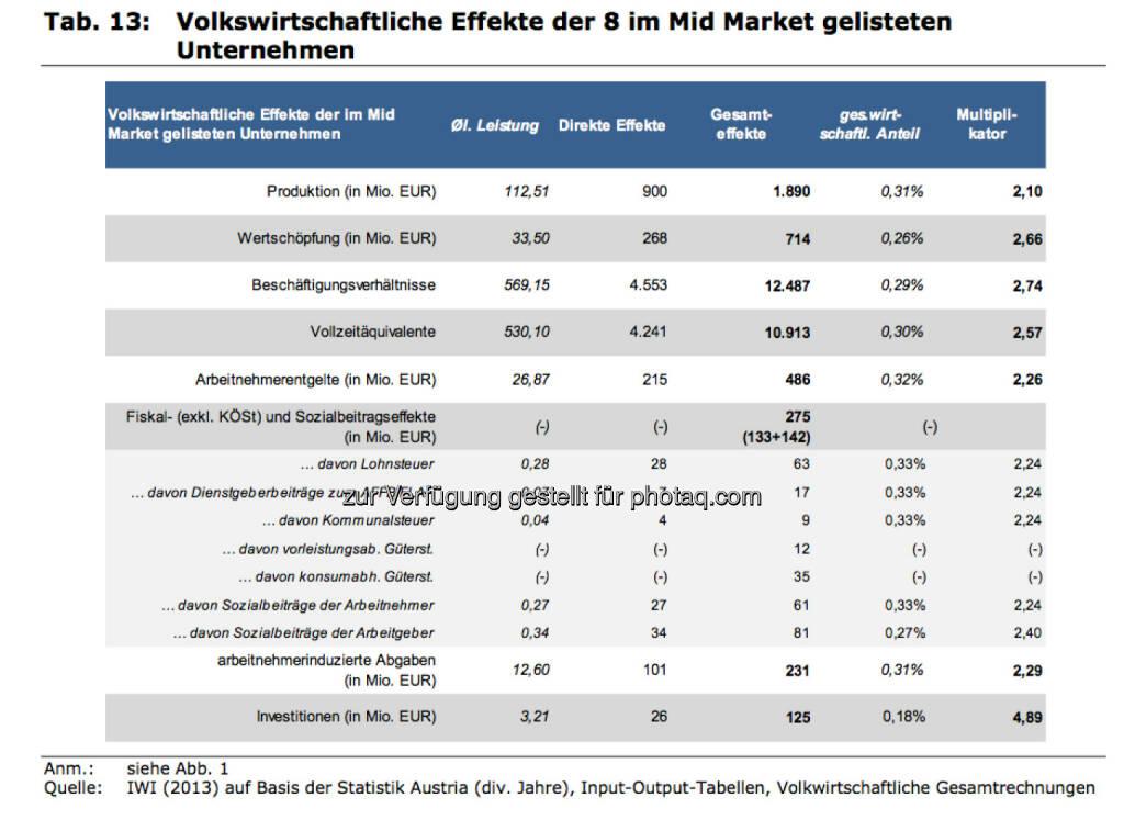 Volkswirtschaftliche Effekte der 8 im Mid Market gelisteten Unternehmen, © IWI (17.11.2013)