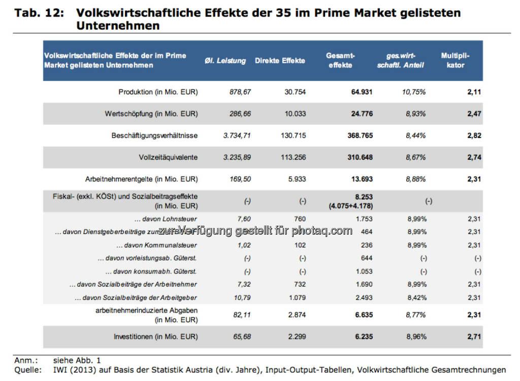 Volkswirtschaftliche Effekte der 35 im Prime Market gelisteten Unternehmen, © IWI (17.11.2013)