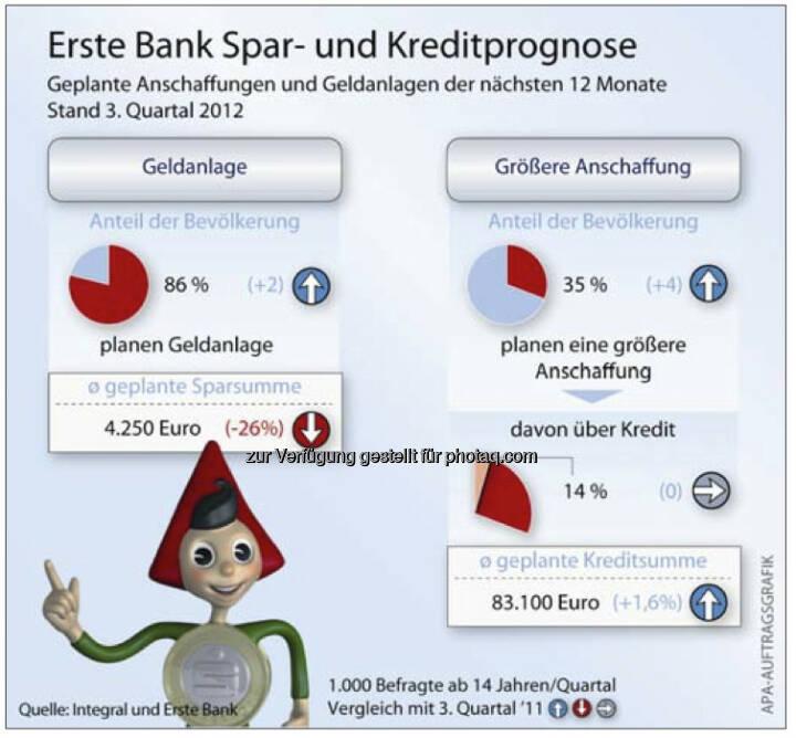 Erste Bank Spar- und Kreditprognose (c) Erste, Integral, APA