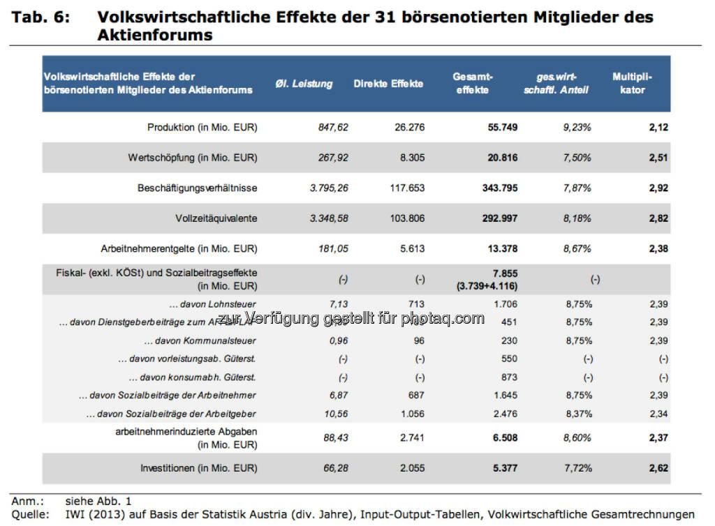 Volkswirtschaftliche Effekte der 31 börsenotierten Mitglieder des Aktienforums, © IWI (17.11.2013)