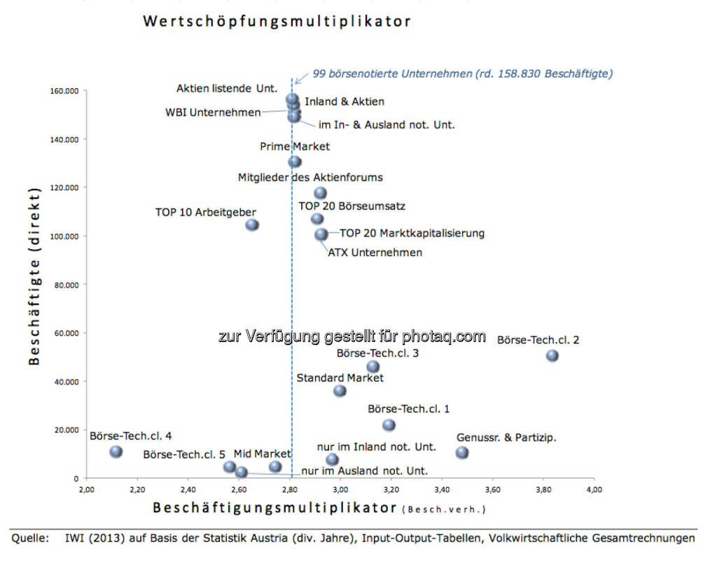 Wertschöpfungsmultiplikator der 99 börsenotierten Unternehmen, © IWI (17.11.2013)