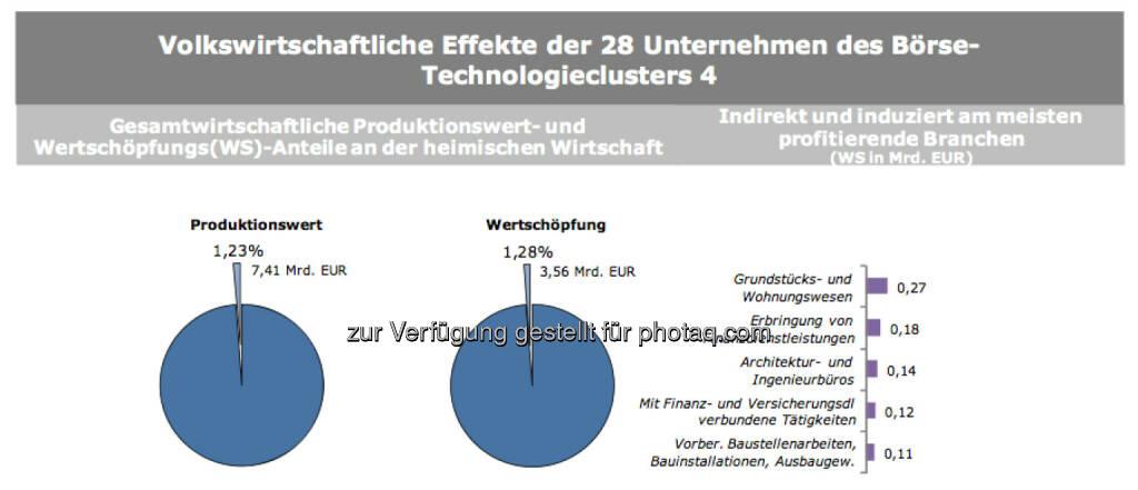 Volkswirtschaftliche Effekte der 28 Unternehmen des Börse-Technologieclusters 4, © IWI (17.11.2013)