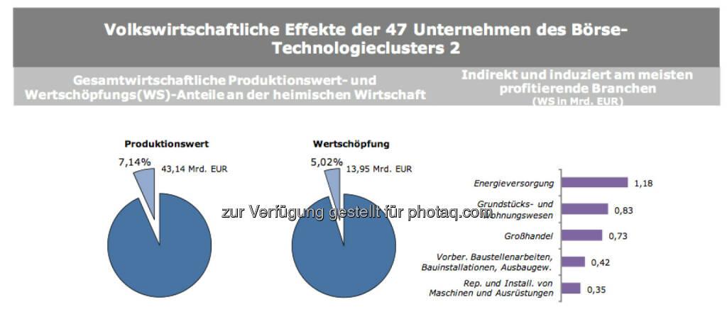 Volkswirtschaftliche Effekte der 47 Unternehmen des Börse-Technologieclusters 2, © IWI (17.11.2013)
