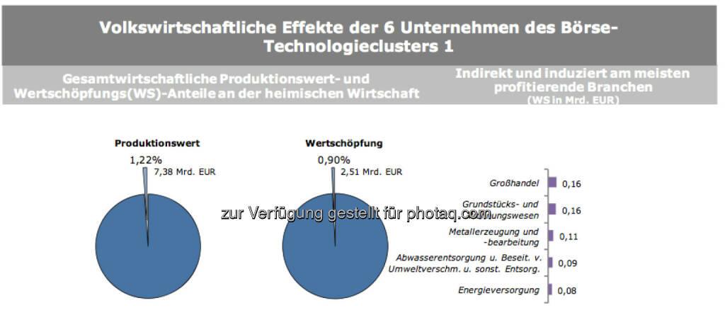 Volkswirtschaftliche Effekte der 6 Unternehmen des Börse-Technologieclusters 1, © IWI (17.11.2013)