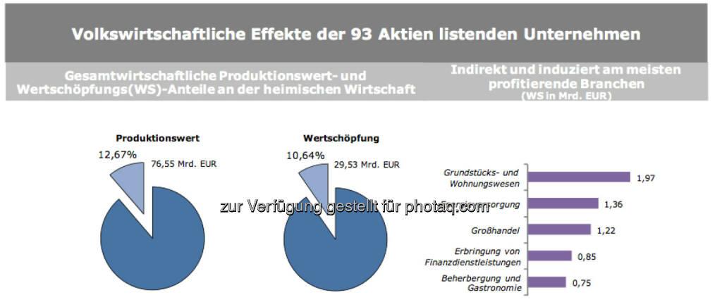 Volkswirtschaftliche Effekte der 93 Aktien listenden Unternehmen, © IWI (17.11.2013)