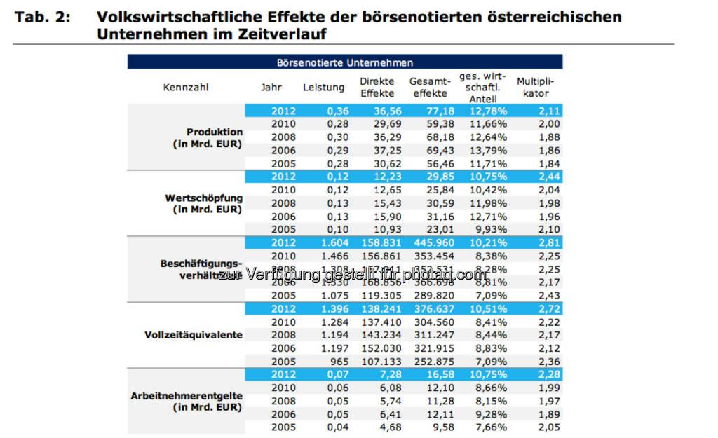 Volkswirtschaftliche Effekte der börsenotierten österreichischen Unternehmen im Zeitverlauf, © IWI (17.11.2013)