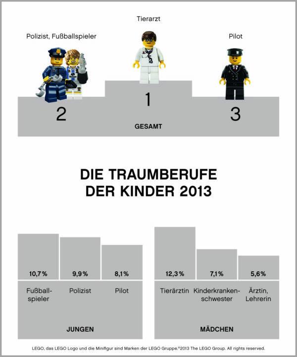 Lego fragt nacht - Die Traumberufe der Kinder: Tierärztin, Fussballspieler, Kinderkrankenschwester, Polizist, Ärztin, Lehrerin, Piolot - http://www.legonewsroom.de/pressemitteilungen/traumberufe-fuer-gross-und-klein-diese-berufe-wollen-kinder-spaeter-ergreifen/