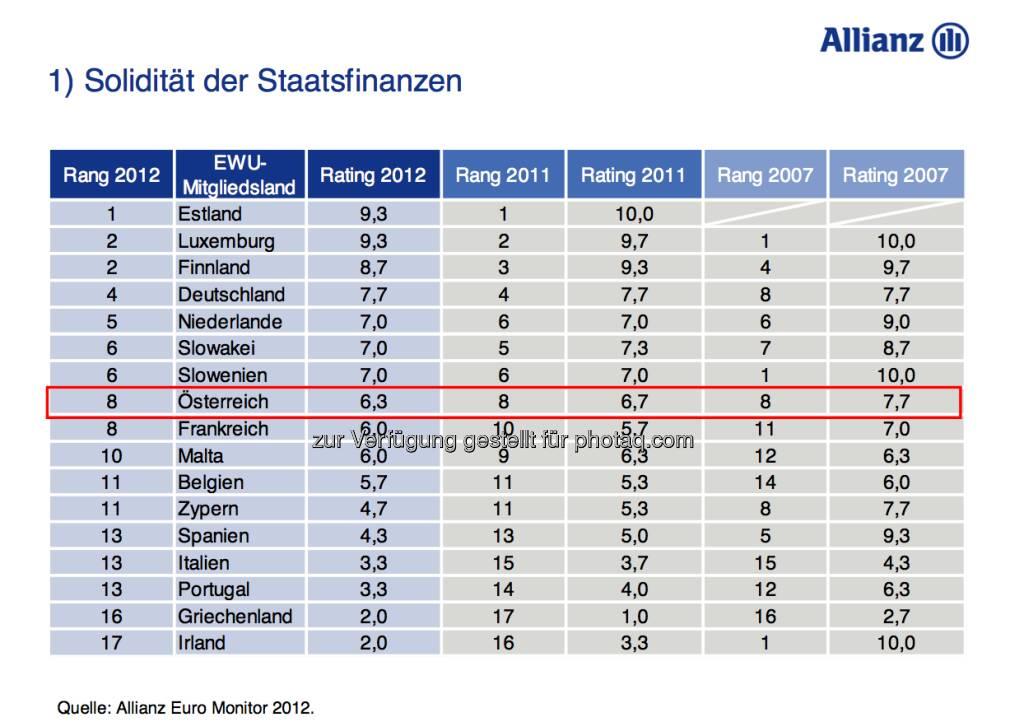 Allianz Euro Monitor: Solidität der Staatsfinanzen (15.12.2012)