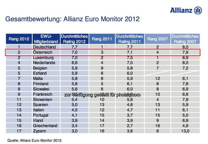 Allianz Euro Monitor: Österreich verbessert sich von Rang 3 auf Rang 2