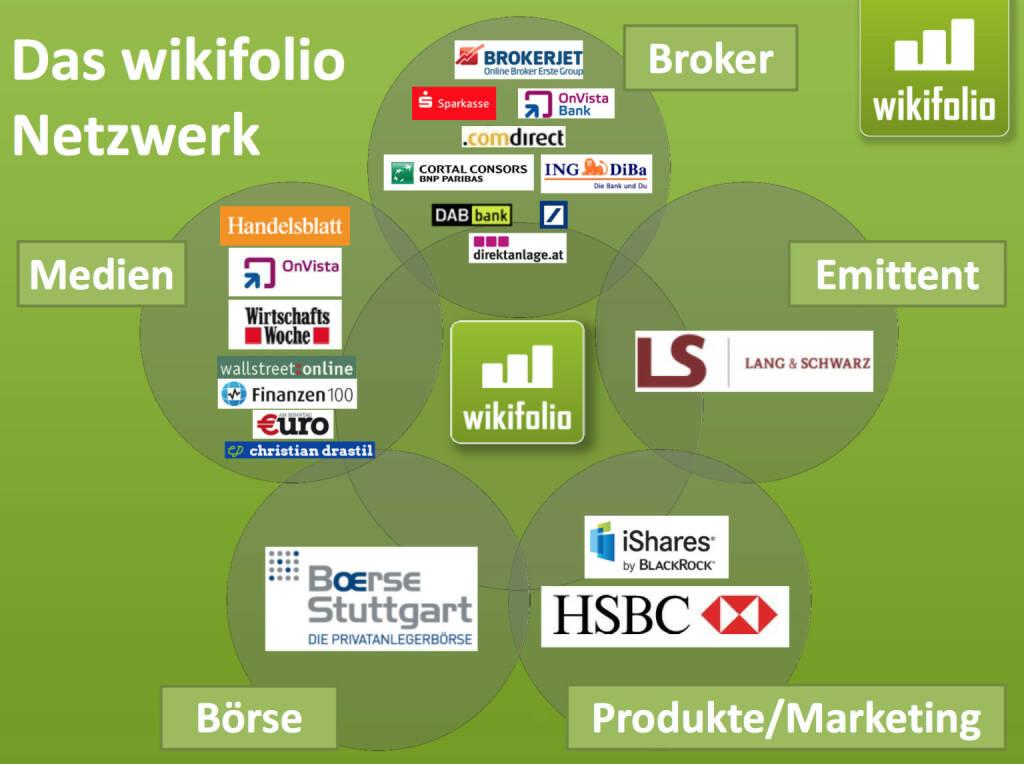 Das wikifolio-Netzwerk (21.11.2013)