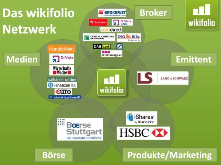 Das wikifolio-Netzwerk