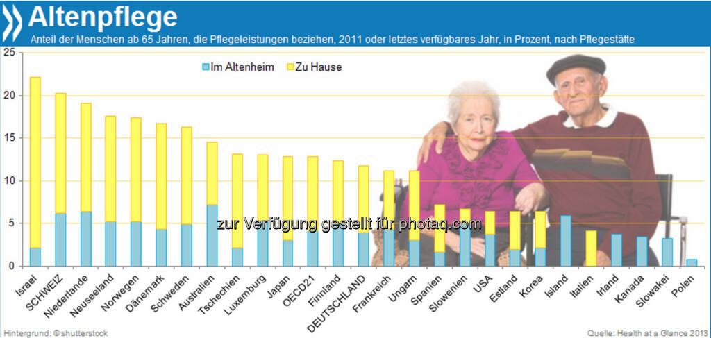 Altenheim oder Alte daheim? Jeder fünfte Schweizer über 65 Jahre ist auf bezahlte Pflege angewiesen, innerhalb der OECD ist der Anteil nur in Israel höher. Mehr als zwei Drittel der Pflegebedürftigen erhalten die Unterstützung jedoch in den eigenen vier Wänden.  Mehr unter http://bit.ly/I6AC7y (Health at a Glance 2013, S.179), © OECD (22.11.2013)