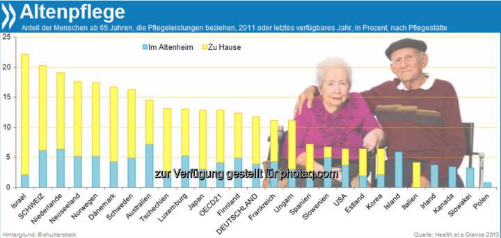 Altenheim oder Alte daheim? Jeder fünfte Schweizer über 65 Jahre ist auf bezahlte Pflege angewiesen, innerhalb der OECD ist der Anteil nur in Israel höher. Mehr als zwei Drittel der Pflegebedürftigen erhalten die Unterstützung jedoch in den eigenen vier Wänden.  Mehr unter http://bit.ly/I6AC7y (Health at a Glance 2013, S.179)