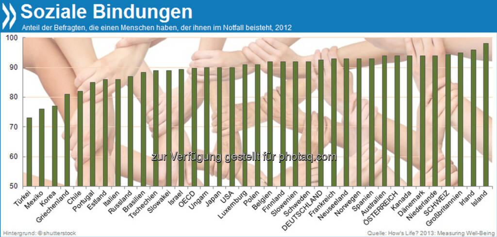 You are not alone! 93 Prozent der Deutschen haben laut Umfrage einen Menschen, der in schweren Zeiten zu ihnen steht. In der Türkei haben nur 73 Prozent das Gefühl, sich auf jemanden verlassen zu können, in Island dagegen fast jeder (98%).  Mehr Infos unter: http://bit.ly/HDXvyS (How's Life, S. 56f), © OECD (22.11.2013)
