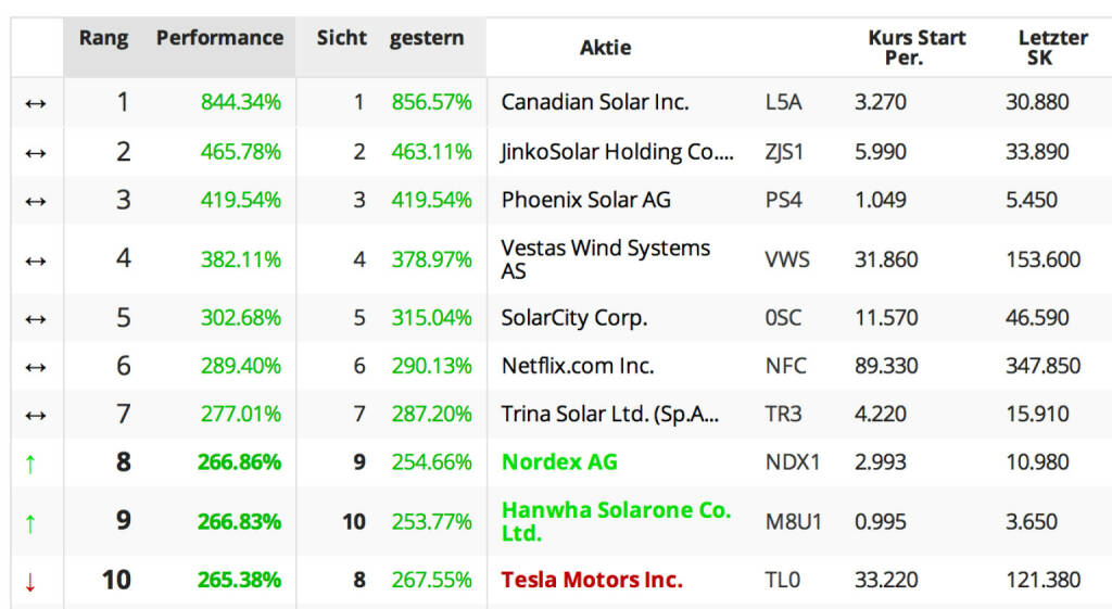 Die Trend-Aktien 2013: Canadian Solar, Jinko, Phoenix, Vestas Wind, SolarCity, Netflix, Trina Solar, Nordex, Hanwha, Tesla , © boerse-social.com (25.11.2013)