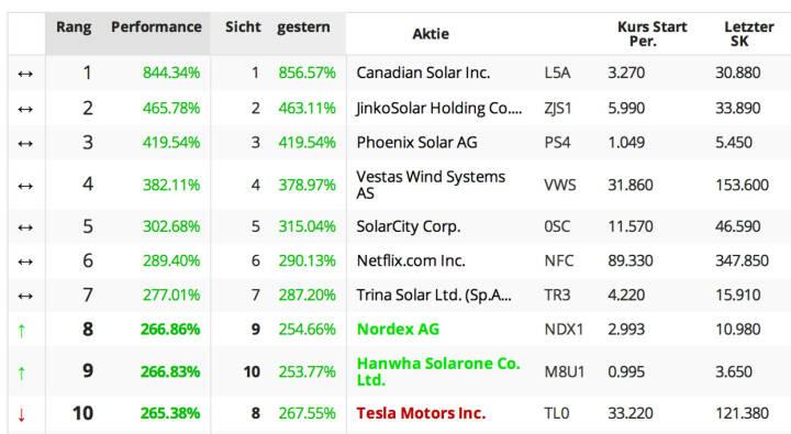 Die Trend-Aktien 2013: Canadian Solar, Jinko, Phoenix, Vestas Wind, SolarCity, Netflix, Trina Solar, Nordex, Hanwha, Tesla