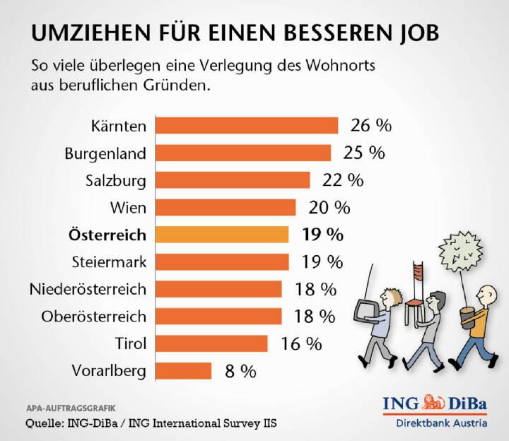 Österreicher sind ihrem Zuhause sehr verbunden. Nicht einmal ein knappes Fünftel zieht einen Umzug aus beruflichen Gründen in Erwägung. Hauptargumente dagegen sind die Liebe zum Heim sowie die Meinung, dass ein Umzug die Karrierechancen nicht verbessert. Das ergab die Ipsos-Umfrage im Auftrag der ING-DiBa.