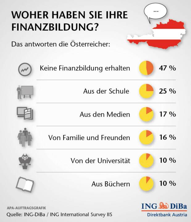 Jeder vierte Österreicher hat sein Finanzwissen aus der Schule Das Angebot an Finanzbildung durch Schulen dürfte in Österreich etwas besser sein, als im Rest Europas. 25% bzw. jeder vierte Befragte gab an, in der Schule entsprechend unterrichtet worden zu sein. In Deutschland sind es 18%, in Italien 13% und in Frankreich gar nur 9%. Ganze 17% der Österreicher haben ihr Finanzwissen den Medien zu verdanken und 16% haben entsprechende Informationen von Freunden und Familie erhalten. Immerhin: jeder 10. gibt an, einschlägige Bücher zu lesen. (ING-DiBa)