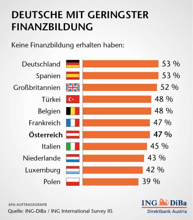 Deutsche mit geringster Finanzbildung: Das Ergebnis länderweise betrachtend ist bemerkenswert, dass gerade in Deutschland die meisten Menschen (53%) angaben, keine Finanzbildung zu haben. In Österreich waren es 47%. (ING-DiBa)