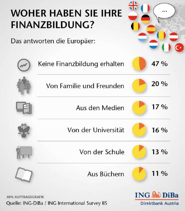 Die Umfrageergebnisse machen es deutlich: quer durch Europa besteht enormer Bedarf an Finanzbildung. In 12 europäischen Ländern meinen nahezu alle Befragten (93%), dass die Bevölkerung Finanzbildung erhalten sollte. Auf die Frage, ob sie selbst Finanzbildung erhalten hätten, antworteten 47% mit Nein. Nur 13% gaben an, in der Schule entsprechend unterrichtet worden zu sein. 20% nannten Familie und Freunde als Quelle ihres Finanzwissens und 17% referenzieren auf die Medien. (ING-DiBa)