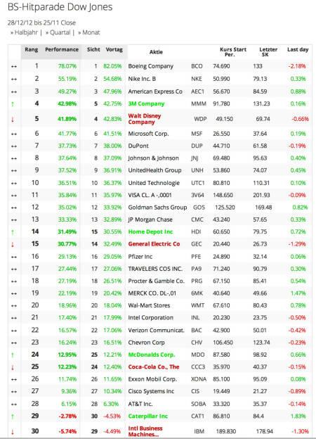 Dow Jones year-to-date: Nur 2 Aktien im Minus. Boeing vorne, IBM als Schlusslicht, © boerse-social.com (26.11.2013)