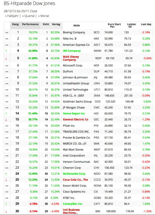 Dow Jones year-to-date: Nur 2 Aktien im Minus. Boeing vorne, IBM als Schlusslicht