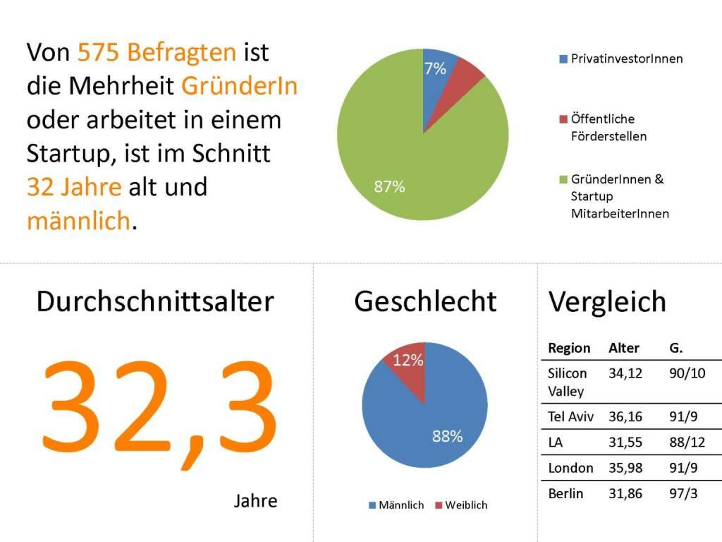 Austrian Startup Report 2013: 575 Befragte, © mit freundlicher Genehmigung von Speed Invest (26.11.2013)
