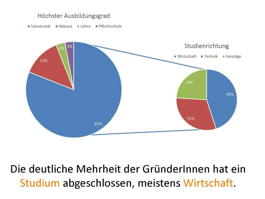 Austrian Startup Report 2013 - Ausbildung, © mit freundlicher Genehmigung von Speed Invest (26.11.2013)