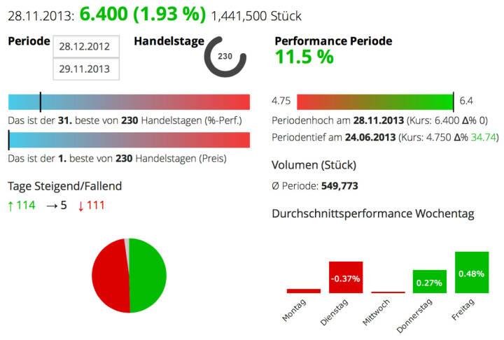 Die Telekom Austria-Aktie ist jetzt 7 Tage im Plus, nun auf Jahreshoch und mit 11,5 Prozent Plus auch besser als der ATX unterwegs. Vom Low des Jahres ist man 34,74 Prozent entfernt.